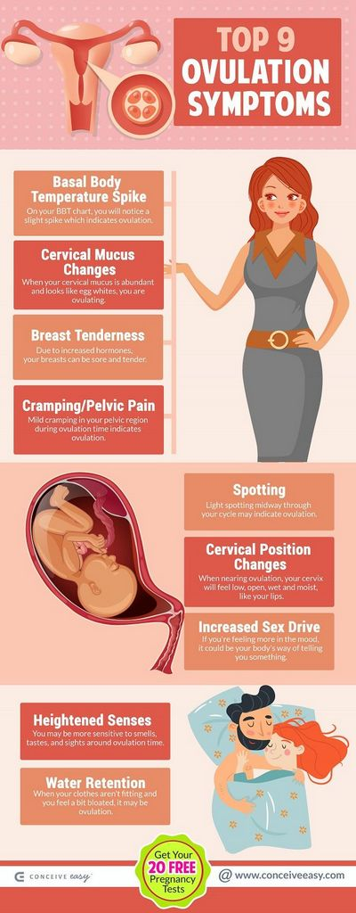 Pain From Ovulation