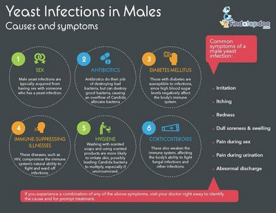 Yeast Infection in Men
